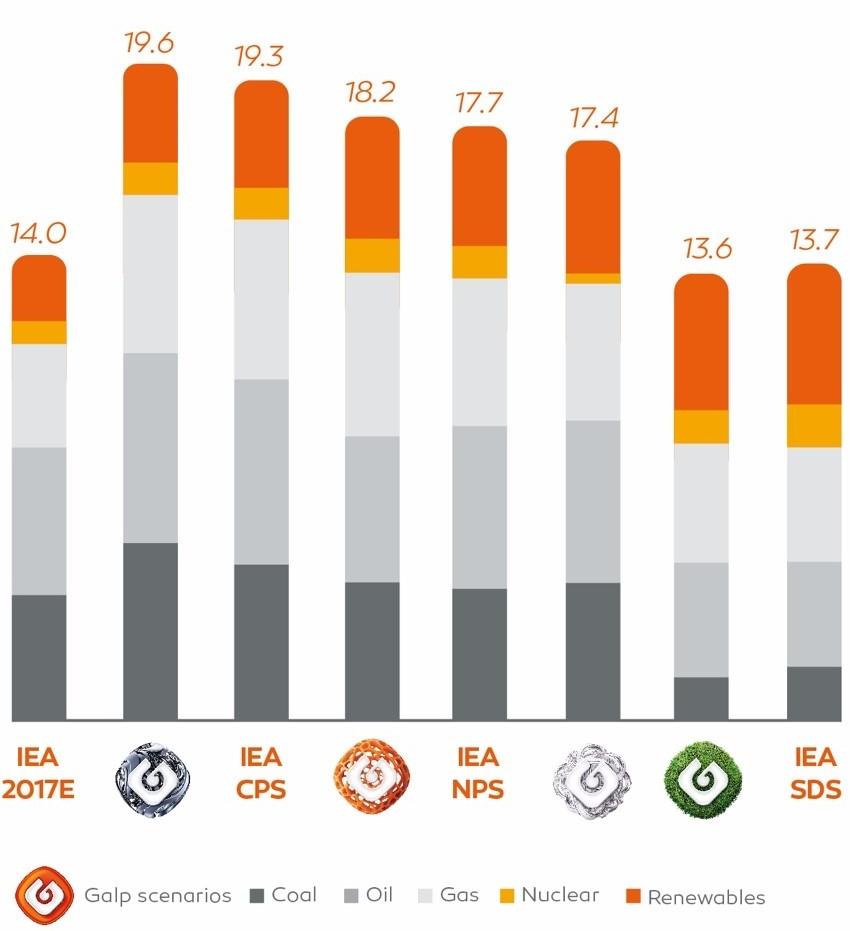 Mix da procura de energia primária total em 2040 por cenário (bn toe)